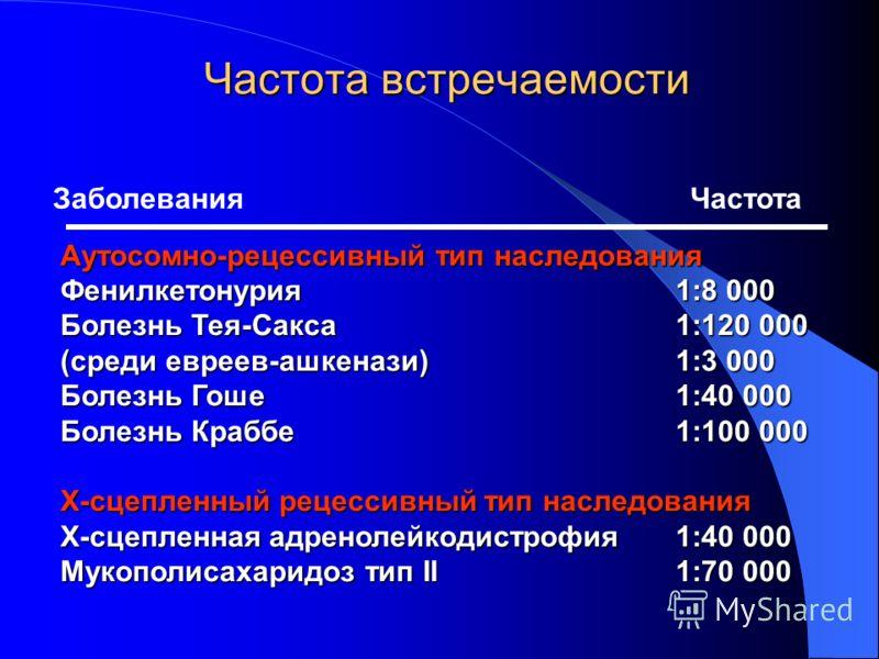 Аутосомно-рецессивный тип наследования Фенилкетонурия1:8 000 Болезнь Тея-Сакса 1:120 000 (среди евреев-ашкенази)1:3 000 Болезнь Гоше1:40 000 Болезнь Краббе1:100 000 Х-сцепленный рецессивный тип наследования Х-сцепленная адренолейкодистрофия1:40 000 М
