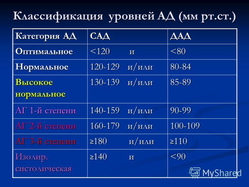 Категория АД САДДАД Оптимальное