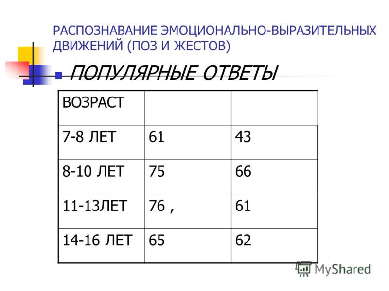 РАСПОЗНАВАНИЕ ЭМОЦИОНАЛЬНО-ВЫРАЗИТЕЛЬНЫХ ДВИЖЕНИЙ (ПОЗ И ЖЕСТОВ) ПОПУЛЯРНЫЕ ОТВЕТЫ ВОЗРАСТ 7-8 ЛЕТ6143 8-10 ЛЕТ7566 11-13ЛЕТ76,61 14-16 ЛЕТ6562