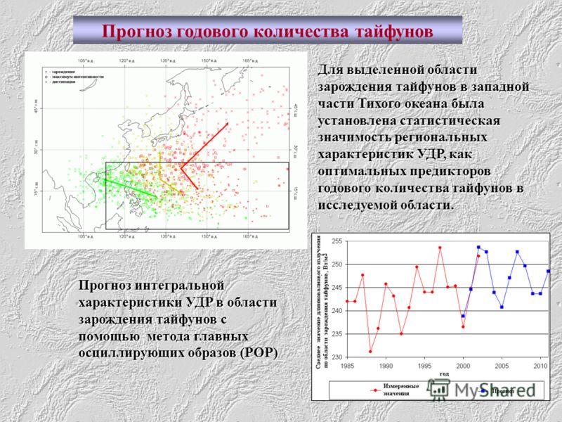 Прогноз интегральной характеристики УДР в области зарождения тайфунов с помощью метода главных осциллирующих образов (РОР) Прогноз годового количества тайфунов Для выделенной области зарождения тайфунов в западной части Тихого океана была установлена