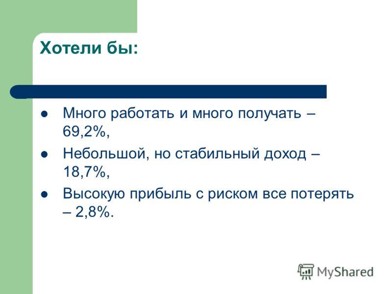 Хотели бы: Много работать и много получать – 69,2%, Небольшой, но стабильный доход – 18,7%, Высокую прибыль с риском все потерять – 2,8%.