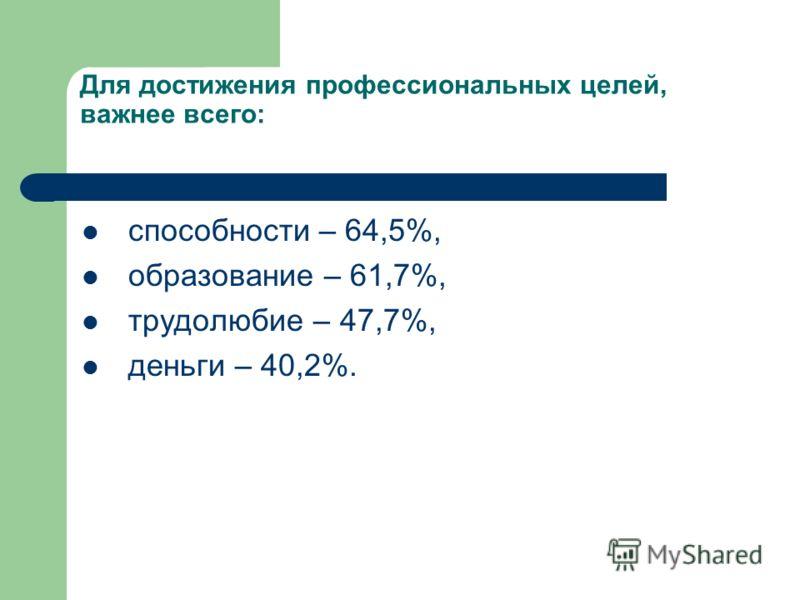 Для достижения профессиональных целей, важнее всего: способности – 64,5%, образование – 61,7%, трудолюбие – 47,7%, деньги – 40,2%.
