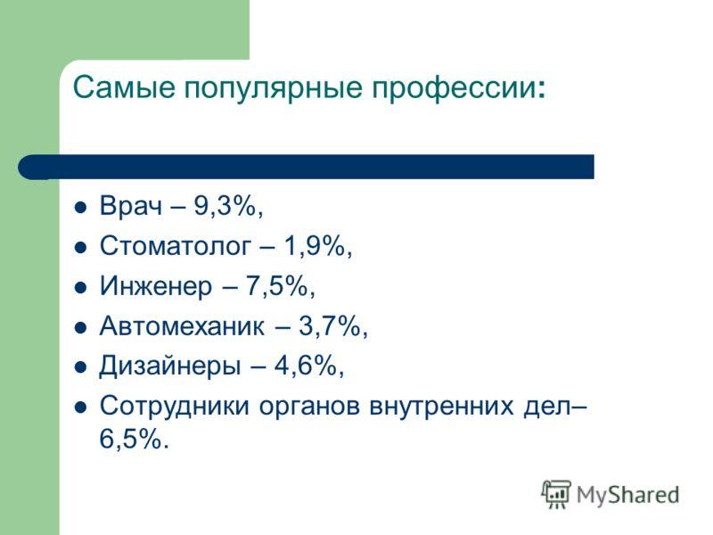 Самые популярные профессии: Врач – 9,3%, Стоматолог – 1,9%, Инженер – 7,5%, Автомеханик – 3,7%, Дизайнеры – 4,6%, Сотрудники органов внутренних дел– 6,5%.