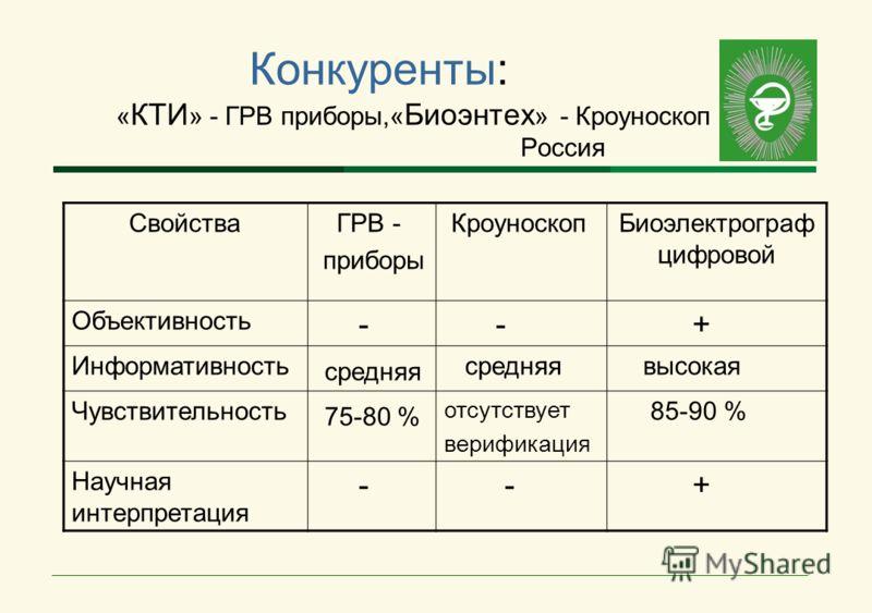 Конкуренты: « КТИ » - ГРВ приборы,« Биоэнтех » - Кроуноскоп Россия Свойства ГРВ - приборы КроуноскопБиоэлектрограф цифровой Объективность - - + Информативность средняя высокая Чувствительность 75-80 % отсутствует верификация 85-90 % Научная интерпрет