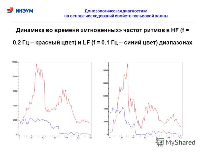 Динамика во времени «мгновенных» частот ритмов в HF (f = 0.2 Гц – красный цвет) и LF (f = 0.1 Гц – синий цвет) диапазонах Донозологическая диагностика на основе исследований свойств пульсовой волны