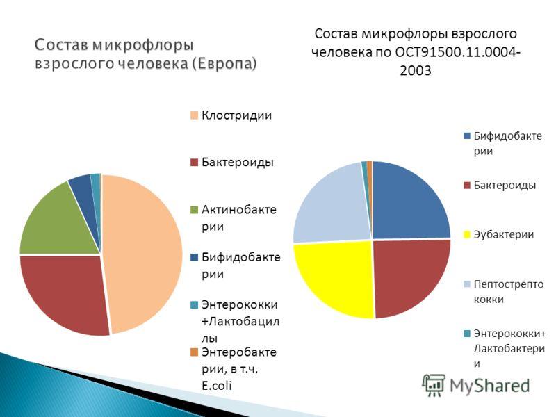 Состав микрофлоры взрослого человека по ОСТ91500.11.0004- 2003