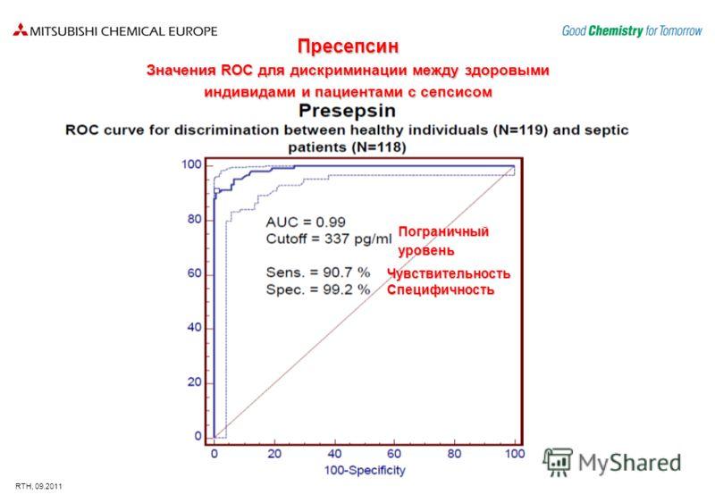 RTH, 09.2011 Пресепсин Значения ROC для дискриминации между здоровыми индивидами и пациентами с сепсисом Пограничныйуровень ЧувствительностьСпецифично