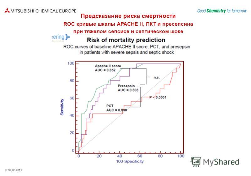 RTH, 09.2011 Предсказание риска смертности ROC кривые шкалы APACHE II, ПКТ и пресепсина при тяжелом сепсисе и септическом шоке