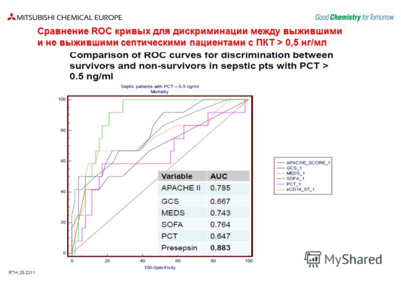 RTH, 09.2011 Сравнение ROC кривых для дискриминации между выжившими и не выжившими септическими пациентами с ПКТ > 0,5 нг/мл
