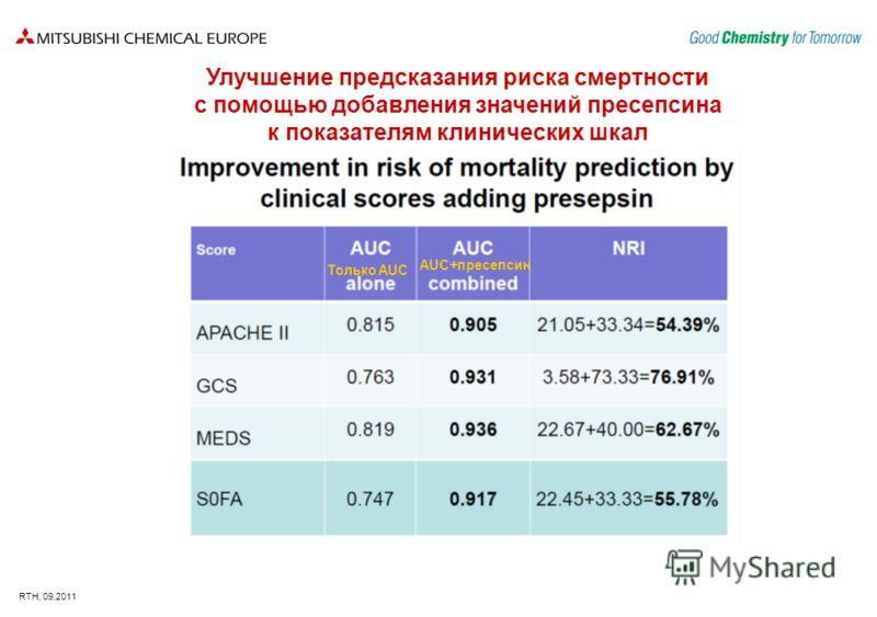 RTH, 09.2011 Улучшение предсказания риска смертности с помощью добавления значений пресепсина к показателям клинических шкал Только AUC AUC+пресепсин