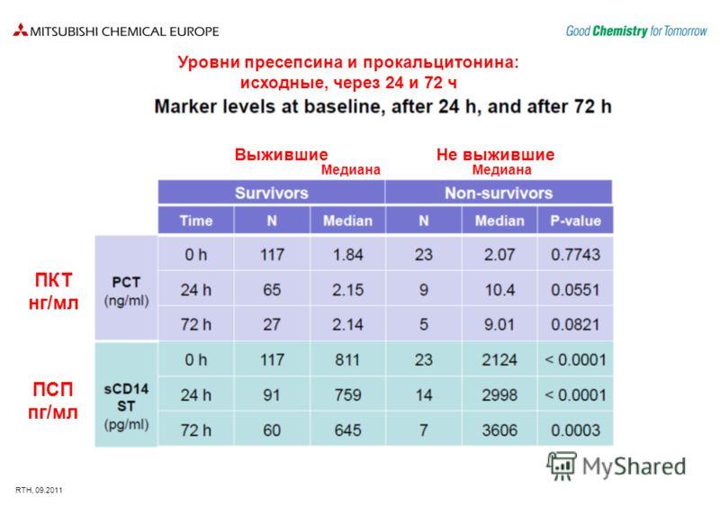 RTH, 09.2011 Уровни пресепсина и прокальцитонина: исходные, через 24 и 72 ч Выжившие Не выжившие ПКТ нг/мл ПСП пг/мл Медиана