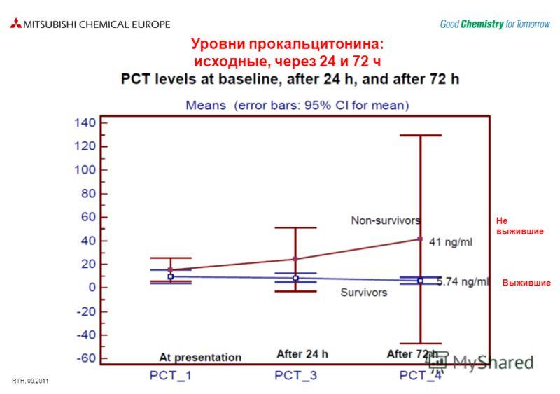 RTH, 09.2011 Уровни прокальцитонина: исходные, через 24 и 72 ч Не выжившие Выжившие