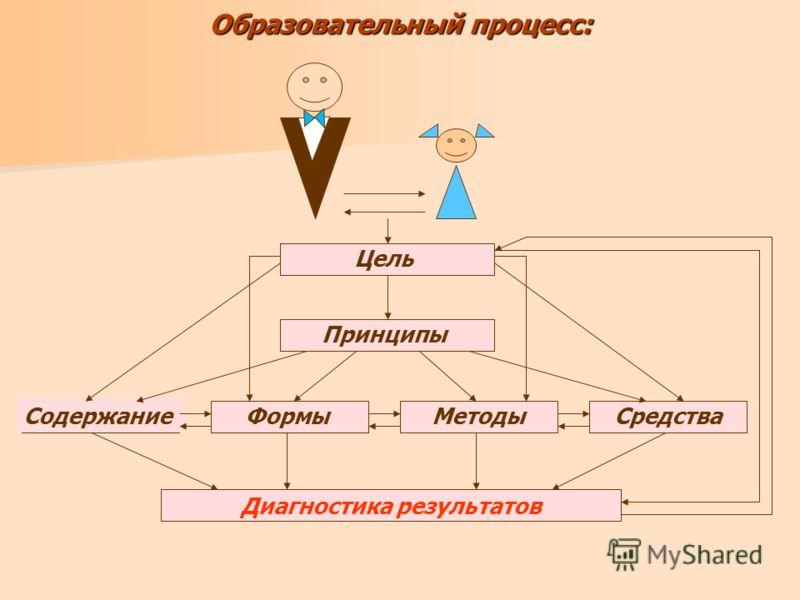 Образовательный процесс: Цель Принципы СодержаниеФормыМетодыСредства Диагностика результатов