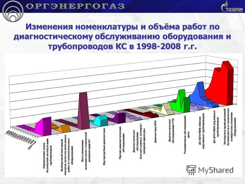 Изменения номенклатуры и объёма работ по диагностическому обслуживанию оборудования и трубопроводов КС в 1998-2008 г.г.
