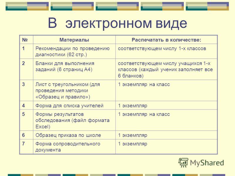 В электронном виде МатериалыРаспечатать в количестве: 1Рекомендации по проведению диагностики (62 стр.) соответствующем числу 1-х классов 2Бланки для выполнения заданий (6 страниц А4) соответствующем числу учащихся 1-х классов (каждый ученик заполняе