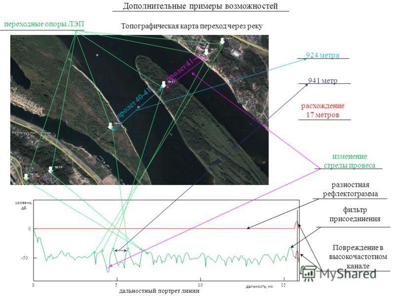 0 -50 05 1015 Топографическая карта переход через реку дальность, км уровень, дБ Дополнительные примеры возможностей 924 метра 941 метр расхождение 17 метров Повреждение в высокочастотном канале дальностный портрет линии изменение стрелы провеса разн