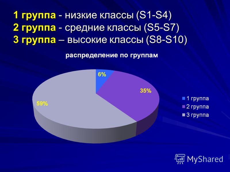 1 группа - низкие классы (S1-S4) 2 группа - средние классы (S5-S7) 3 группа – высокие классы (S8-S10)