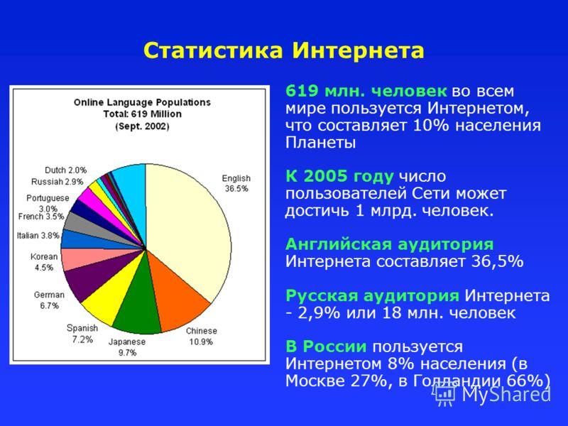 Статистика Интернета 619 млн. человек во всем мире пользуется Интернетом, что составляет 10% населения Планеты К 2005 году число пользователей Сети может достичь 1 млрд. человек. Английская аудитория Интернета составляет 36,5% Русская аудитория Интер