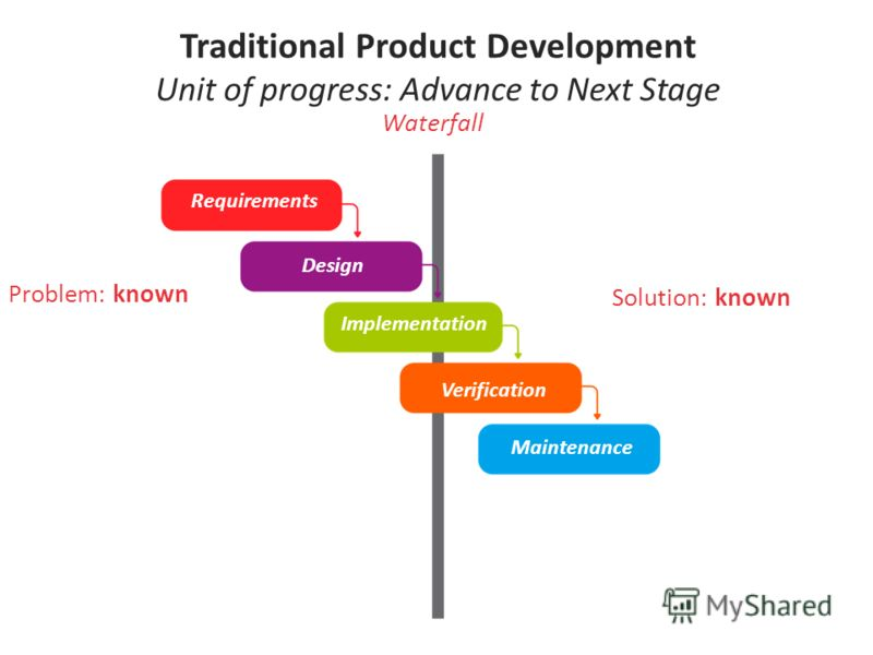 Problem: known Solution: known Waterfall Traditional Product Development Unit of progress: Advance to Next Stage Requirements Design Implementation Verification Maintenance