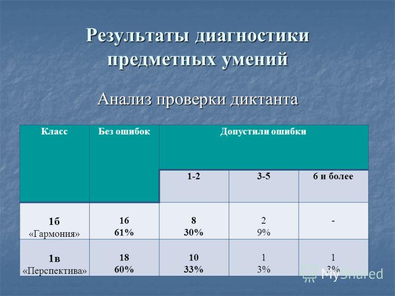 Результаты диагностики предметных умений Анализ проверки диктанта КлассБез ошибокДопустили ошибки 1-23-56 и более 1б «Гармония» 16 61% 8 30% 2 9% - 1в «Перспектива» 18 60% 10 33% 1 3% 1 3%