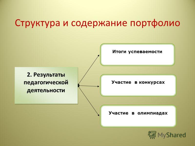 Структура и содержание портфолио 2. Результаты педагогической деятельности Участие в конкурсах Участие в олимпиадах Итоги успеваемости