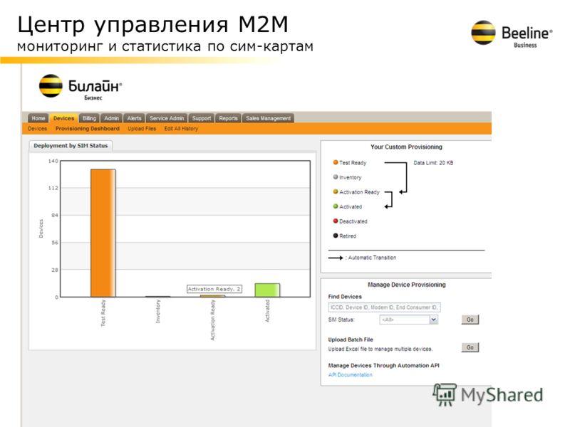 Центр управления М2М мониторинг и статистика по сим-картам