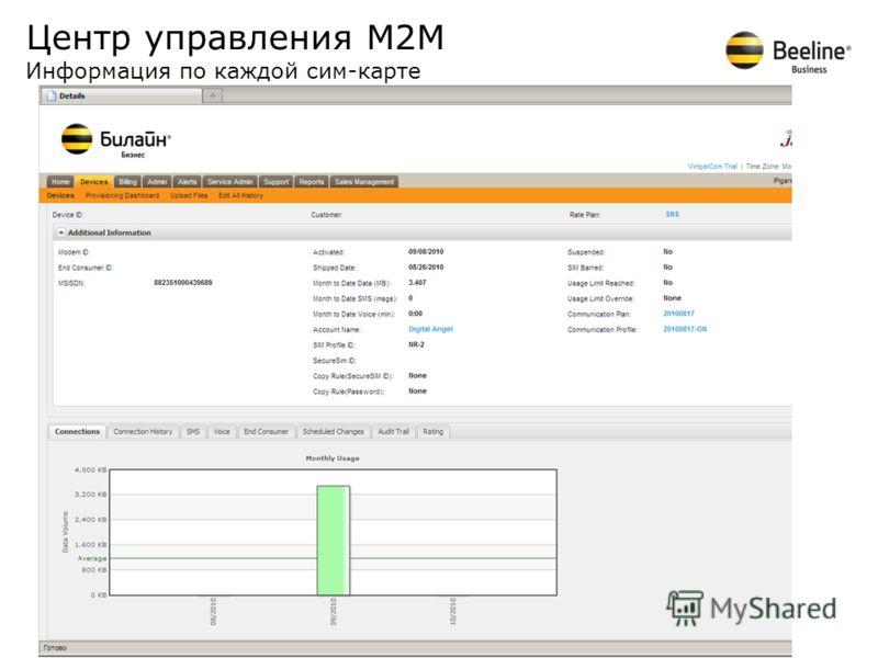 Центр управления М2М Информация по каждой сим-карте