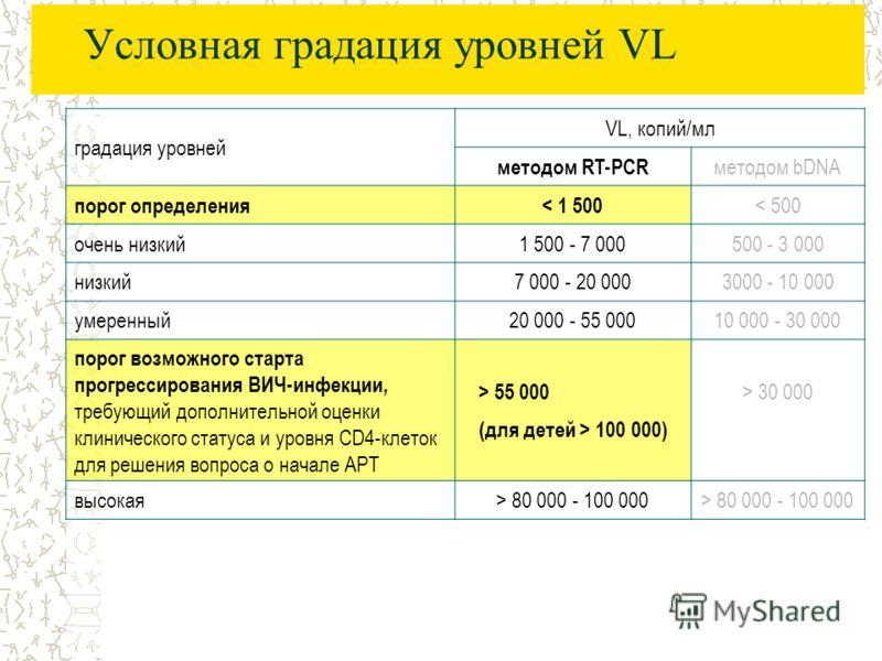 Условная градация уровней VL градация уровней VL, копий/мл методом RT-PCR методом bDNA порог определения< 1 500 < 500 очень низкий1 500 - 7 000500 - 3 000 низкий7 000 - 20 0003000 - 10 000 умеренный20 000 - 55 00010 000 - 30 000 порог возможного стар