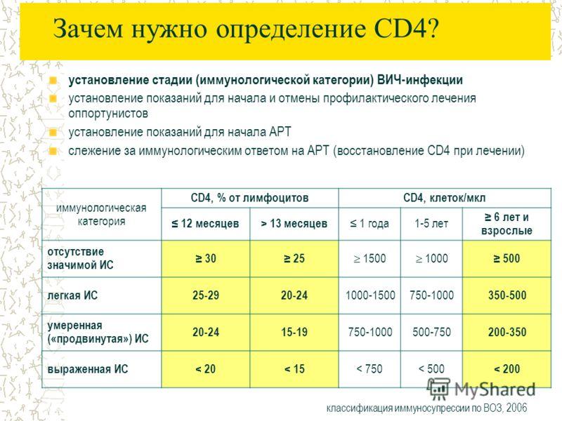 Зачем нужно определение CD4? установление стадии (иммунологической категории) ВИЧ-инфекции установление показаний для начала и отмены профилактического лечения оппортунистов установление показаний для начала АРТ слежение за иммунологическим ответом н