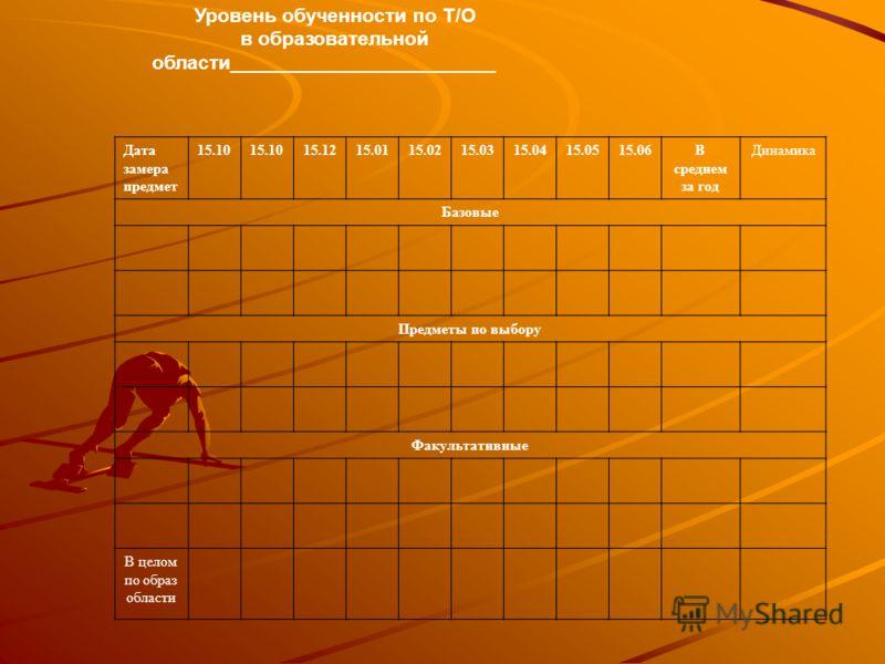 Уровень обученности по Т/О в образовательной области________________________ Дата замера предмет 15.10 15.1215.0115.0215.0315.0415.0515.06В среднем за год Динамика Базовые Предметы по выбору Факультативные В целом по образ области