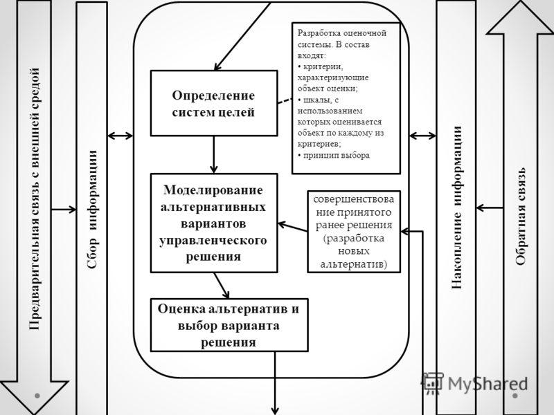 Определение систем целей Моделирование альтернативных вариантов управленческого решения Обратная связь Предварительная связь с внешней средой Разработка оценочной системы. В состав входят: критерии, характеризующие объект оценки; шкалы, с использован
