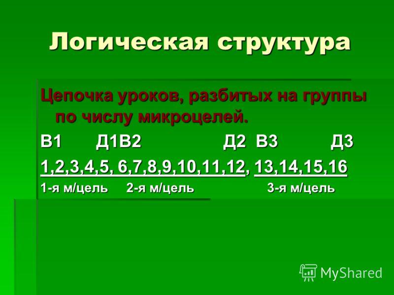 Логическая структура Цепочка уроков, разбитых на группы по числу микроцелей. В1 Д1В2 Д2 В3 Д3 1,2,3,4,5, 6,7,8,9,10,11,12, 13,14,15,16 1-я м/цель 2-я м/цель 3-я м/цель