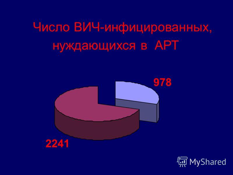 Число ВИЧ-инфицированных, нуждающихся в АРТ 978 2241