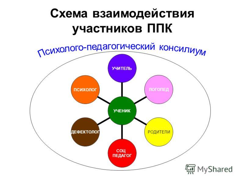 Схема взаимодействия участников ППК УЧЕНИК УЧИТЕЛЬЛОГОПЕДРОДИТЕЛИ СОЦ. ПЕДАГОГ ДЕФЕКТОЛОГПСИХОЛОГ