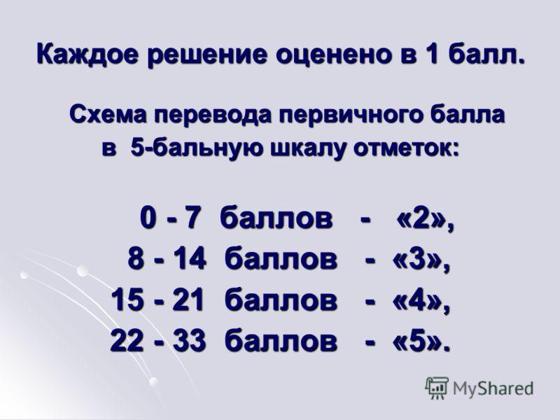 Каждое решение оценено в 1 балл. Схема перевода первичного балла Схема перевода первичного балла в 5-бальную шкалу отметок: 0 - 7 баллов - «2», 0 - 7 баллов - «2», 8 - 14 баллов - «3», 8 - 14 баллов - «3», 15 - 21 баллов - «4», 22 - 33 баллов - «5».