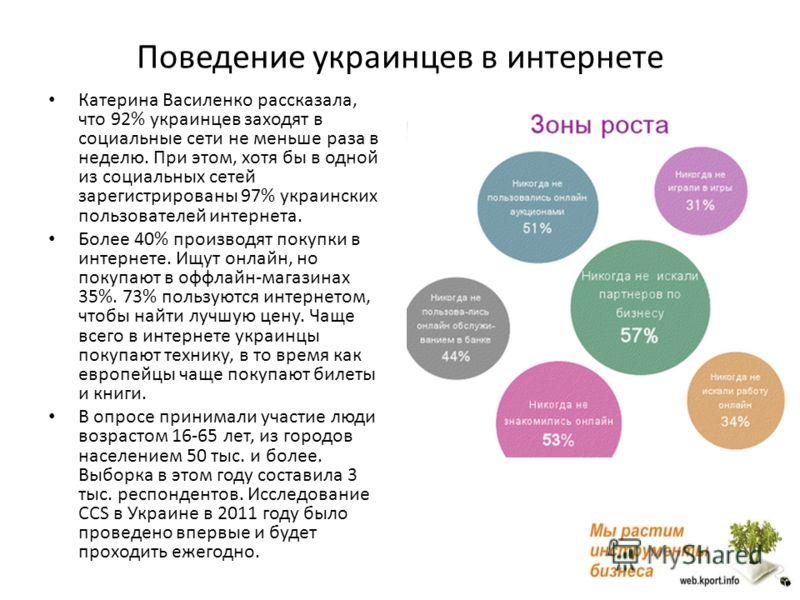 Поведение украинцев в интернете Катерина Василенко рассказала, что 92% украинцев заходят в социальные сети не меньше раза в неделю. При этом, хотя бы в одной из социальных сетей зарегистрированы 97% украинских пользователей интернета. Более 40% произ