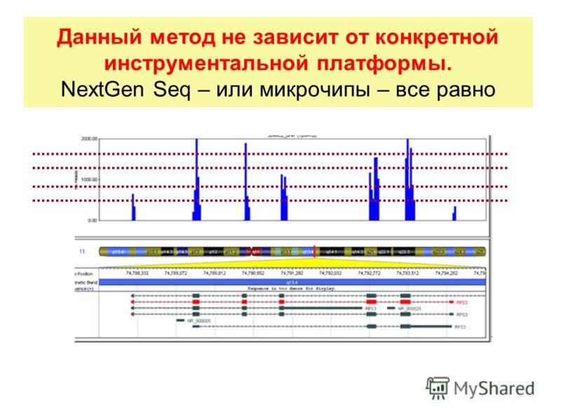 Данный метод не зависит от конкретной инструментальной платформы. NextGen Seq – или микрочипы – все равно