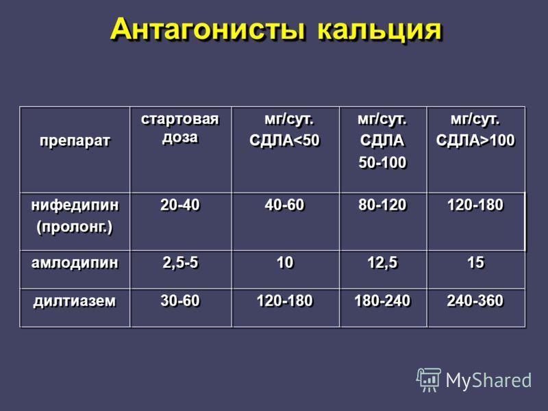 Антагонисты кальция 240-360 180-240 120-180 30-60 дилтиазем 15 12,5 10 2,5-5 амлодипин 120-180 80-120 40-60 20-40 нифедипин (пролонг.) нифедипин (пролонг.) мг/сут. СДЛА>100 мг/сут. СДЛА>100 мг/сут. СДЛА 50-100 мг/сут. СДЛА 50-100 мг/сут. СДЛА