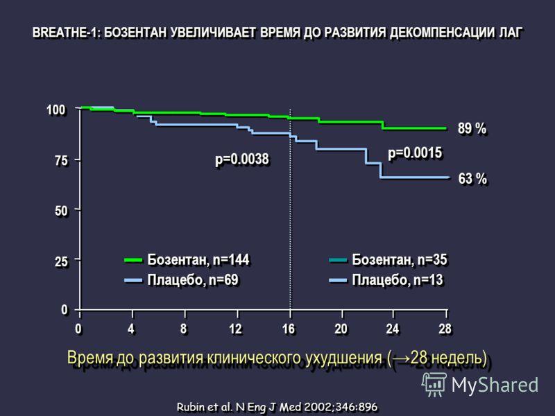 Бозентан, n=144 Плацебо, n=69 00 2525 5050 7575 100100 00448812121616202024242828 p=0.0015p=0.0015 89 % 63 % Бозентан, n=35 Плацебо, n=13 Время до развития клинического ухудшения (28 недель) p=0.0038p=0.0038 Rubin et al. N Eng J Med 2002;346:896 BREA