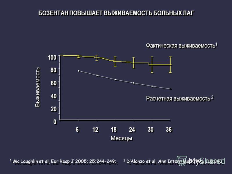 БОЗЕНТАН ПОВЫШАЕТ ВЫЖИВАЕМОСТЬ БОЛЬНЫХ ЛАГ 6612121818242430303636 МесяцыМесяцы 0 0 20 20 40 40 60 60 80 80 100100 ВыживаемостьВыживаемость Расчетная выживаемость 2 Расчетная выживаемость 2 Фактическая выживаемость 1 Фактическая выживаемость 1 1 1 Mc