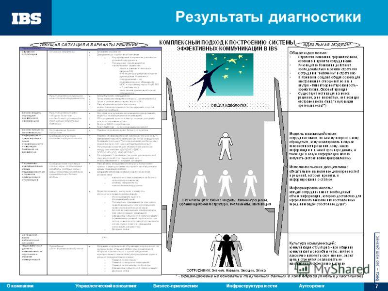 Управленческий консалтингБизнес-приложенияИнфраструктура и сетиАутсорсингО компании 7 Результаты диагностики