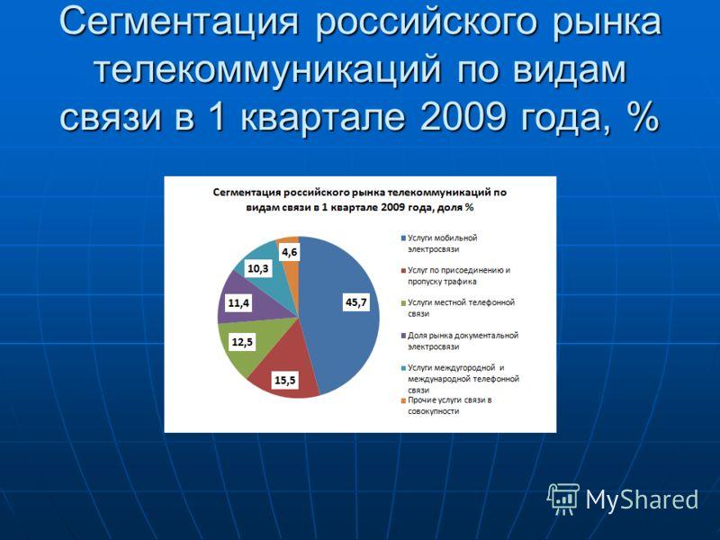 Сегментация российского рынка телекоммуникаций по видам связи в 1 квартале 2009 года, %