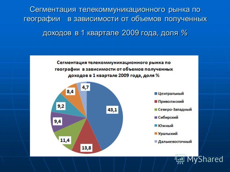 Сегментация телекоммуникационного рынка по географии в зависимости от объемов полученных доходов в 1 квартале 2009 года, доля %