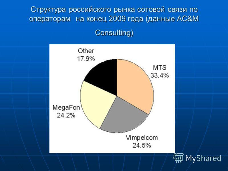 Структура российского рынка сотовой связи по операторам на конец 2009 года (данные AC&M Consulting)