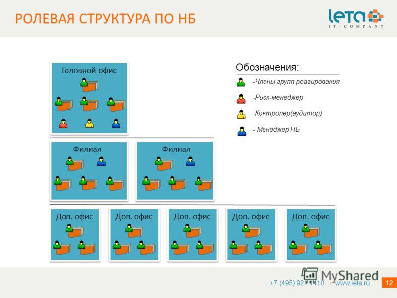 12 +7 (495) 921 1410 / www.leta.ru Филиал Головной офис Доп. офис -Члены групп реагирования -Риск-менеджер -Контролер(аудитор) - Менеджер НБ Обозначения: РОЛЕВАЯ СТРУКТУРА ПО НБ