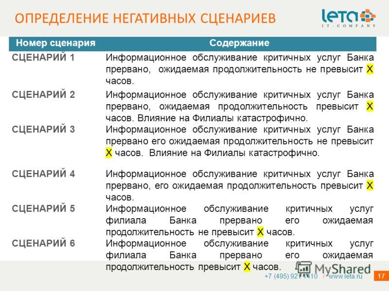 17 ОПРЕДЕЛЕНИЕ НЕГАТИВНЫХ СЦЕНАРИЕВ +7 (495) 921 1410 / www.leta.ru Номер сценарияСодержание СЦЕНАРИЙ 1Информационное обслуживание критичных услуг Банка прервано, ожидаемая продолжительность не превысит Х часов. СЦЕНАРИЙ 2Информационное обслуживание