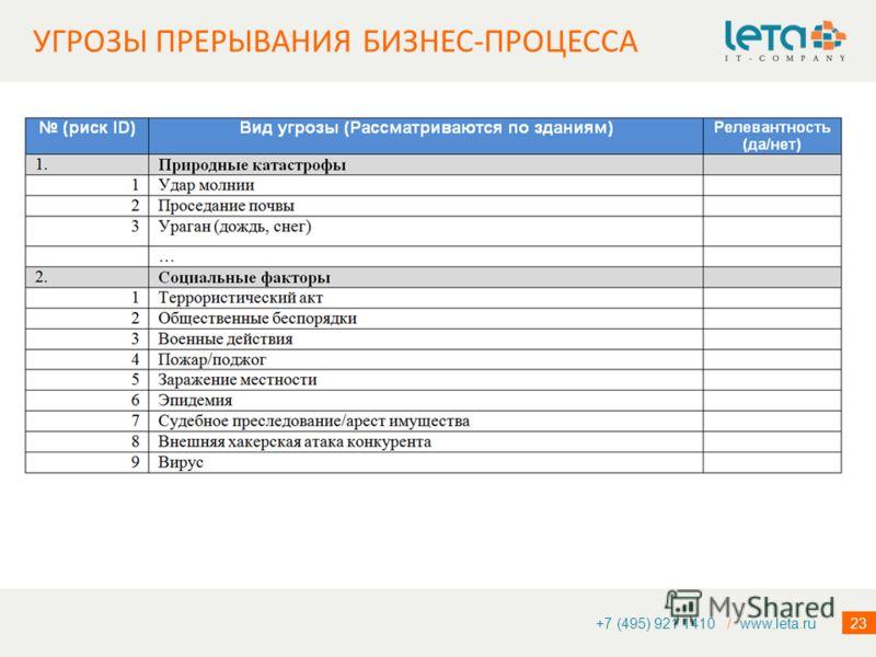 23 +7 (495) 921 1410 / www.leta.ru УГРОЗЫ ПРЕРЫВАНИЯ БИЗНЕС-ПРОЦЕССА
