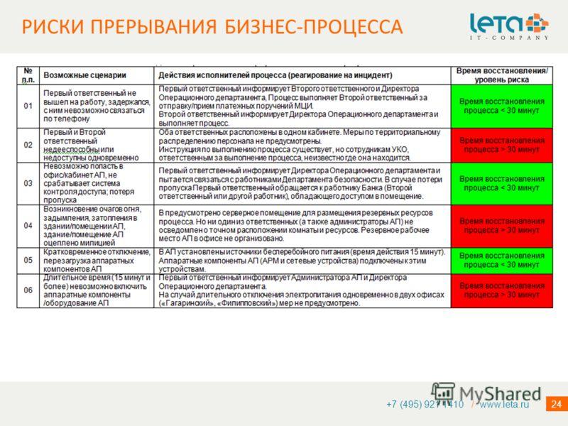 24 +7 (495) 921 1410 / www.leta.ru РИСКИ ПРЕРЫВАНИЯ БИЗНЕС-ПРОЦЕССА