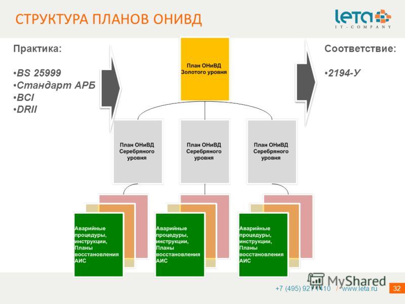 32 СТРУКТУРА ПЛАНОВ ОНИВД +7 (495) 921 1410 / www.leta.ru Практика: BS 25999 Стандарт АРБ BCI DRII Cоответствие: 2194-У