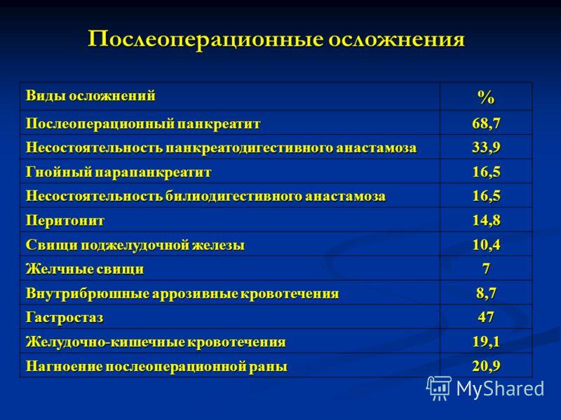 Виды осложнений % Послеоперационный панкреатит 68,7 Несостоятельность панкреатодигестивного анастамоза 33,9 Гнойный парапанкреатит 16,5 Несостоятельность билиодигестивного анастамоза 16,5 Перитонит14,8 Свищи поджелудочной железы 10,4 Желчные свищи 7
